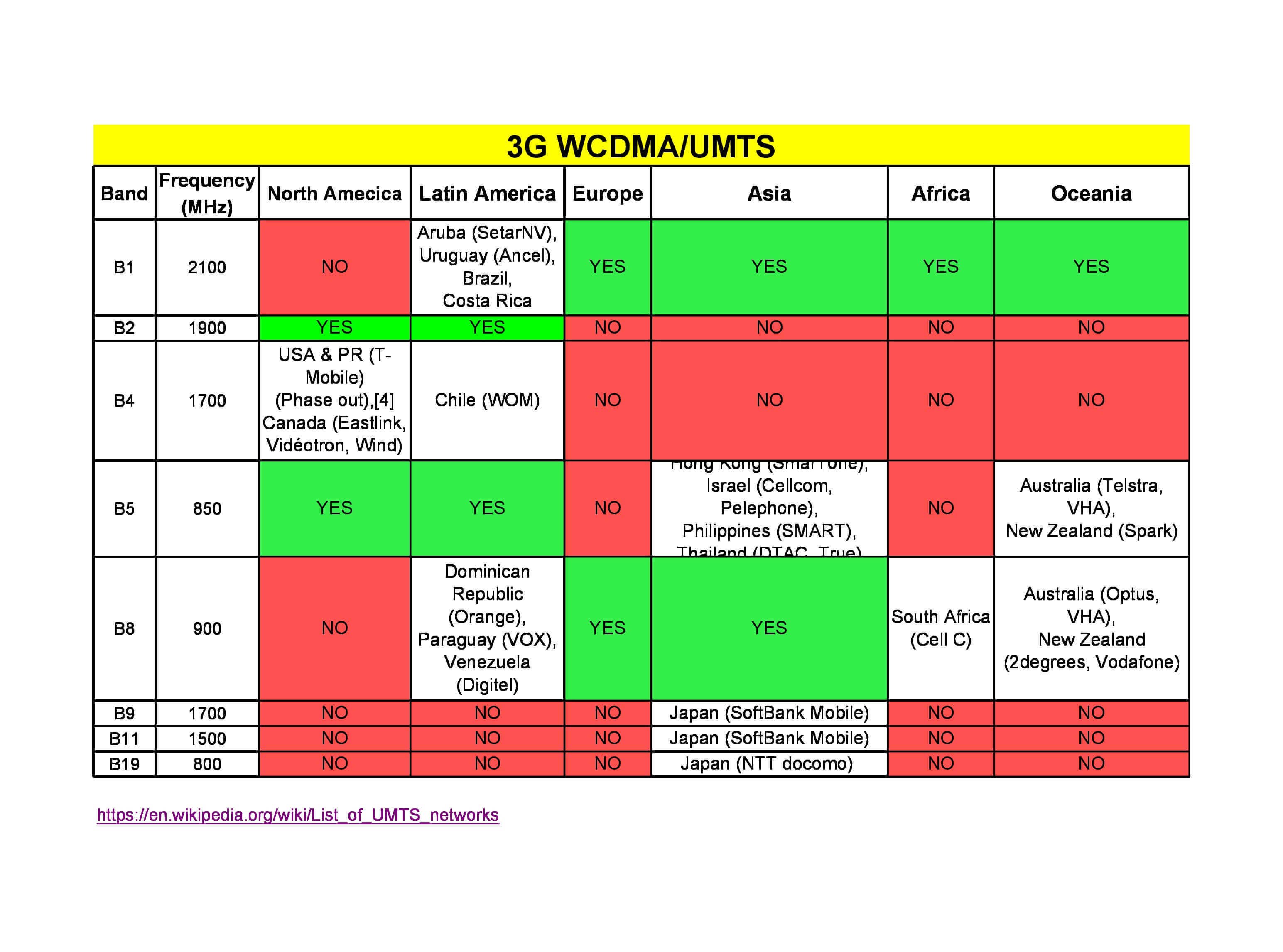 Global 4G/3G/2G Frequency bands List - Choose the Correct 4G Devices