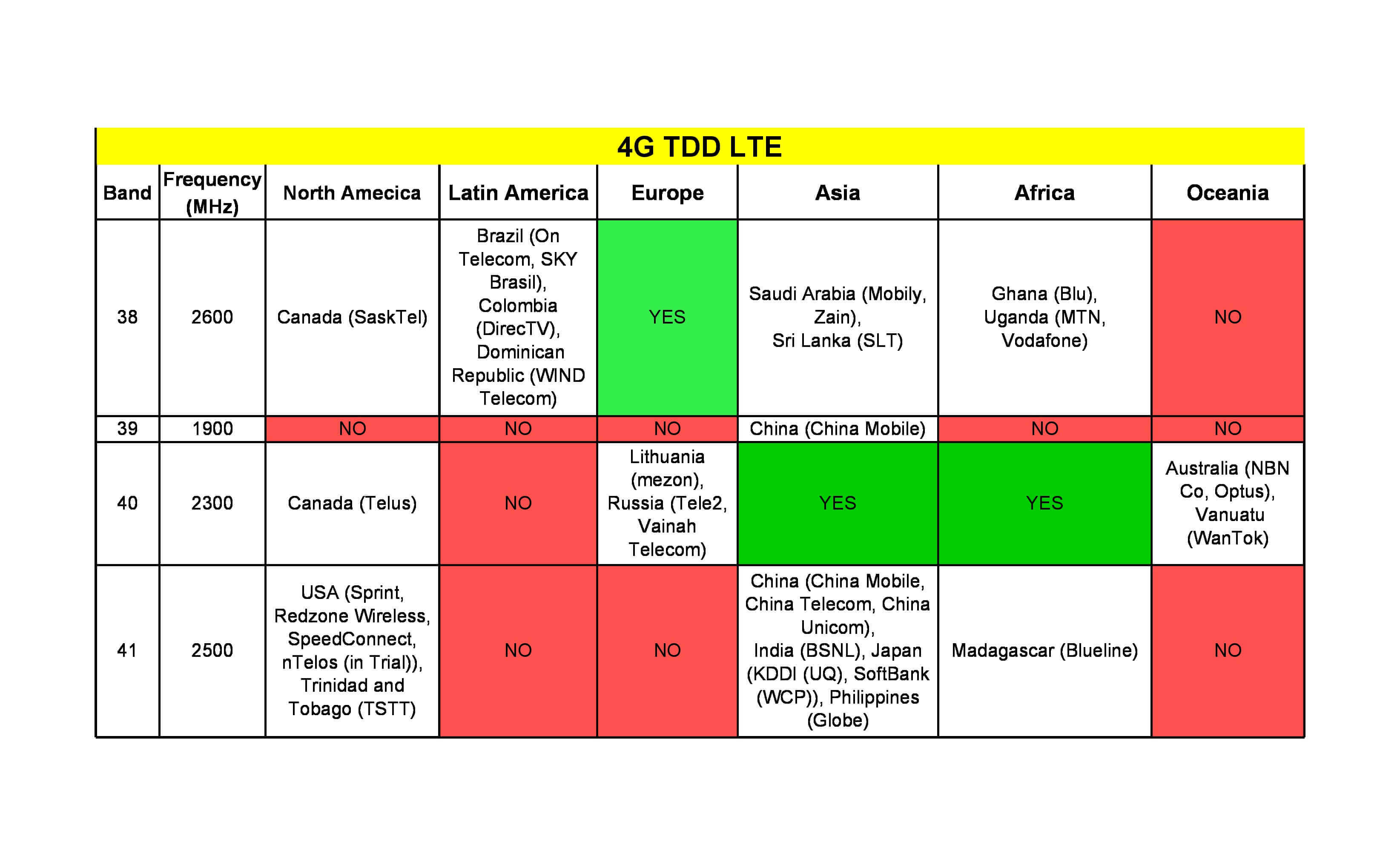 Global 4g 3g 2g Frequency Bands List Choose The Correct