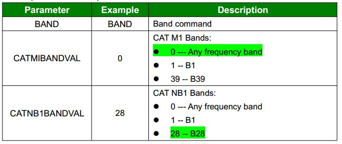 Band Configuration